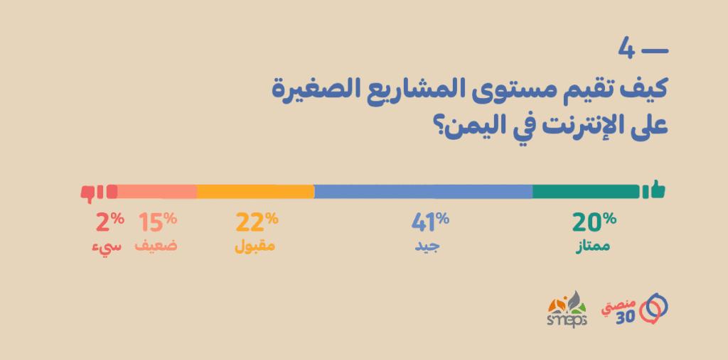 تقييم مستوى المشاريع الصغيرة عبر الإنترنت في اليمن