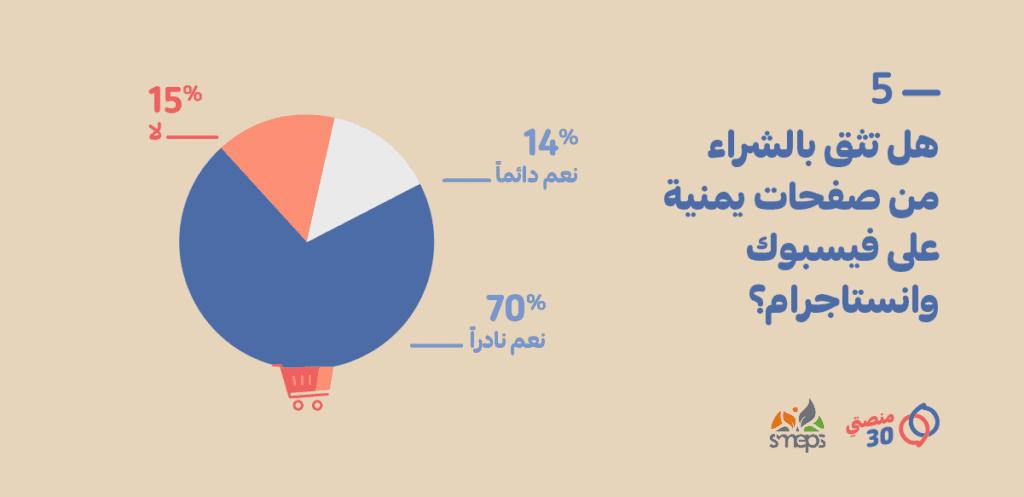 الثقة بالشراء من صفحات يمنية على فيسبوك وإنستاجرام
