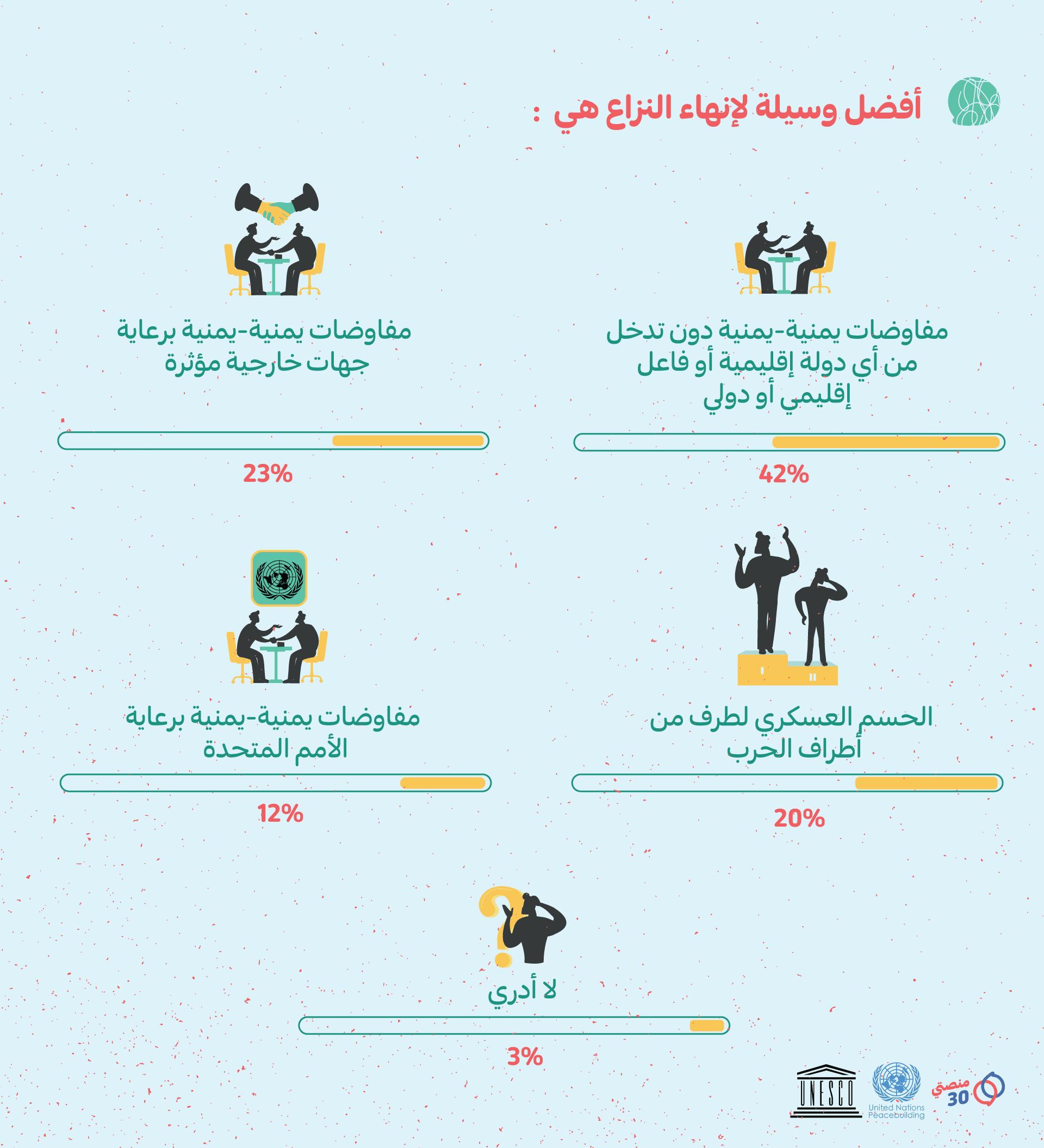 إجابة سؤال أفضل وسيلة لإنهاء النزاع في اليمن