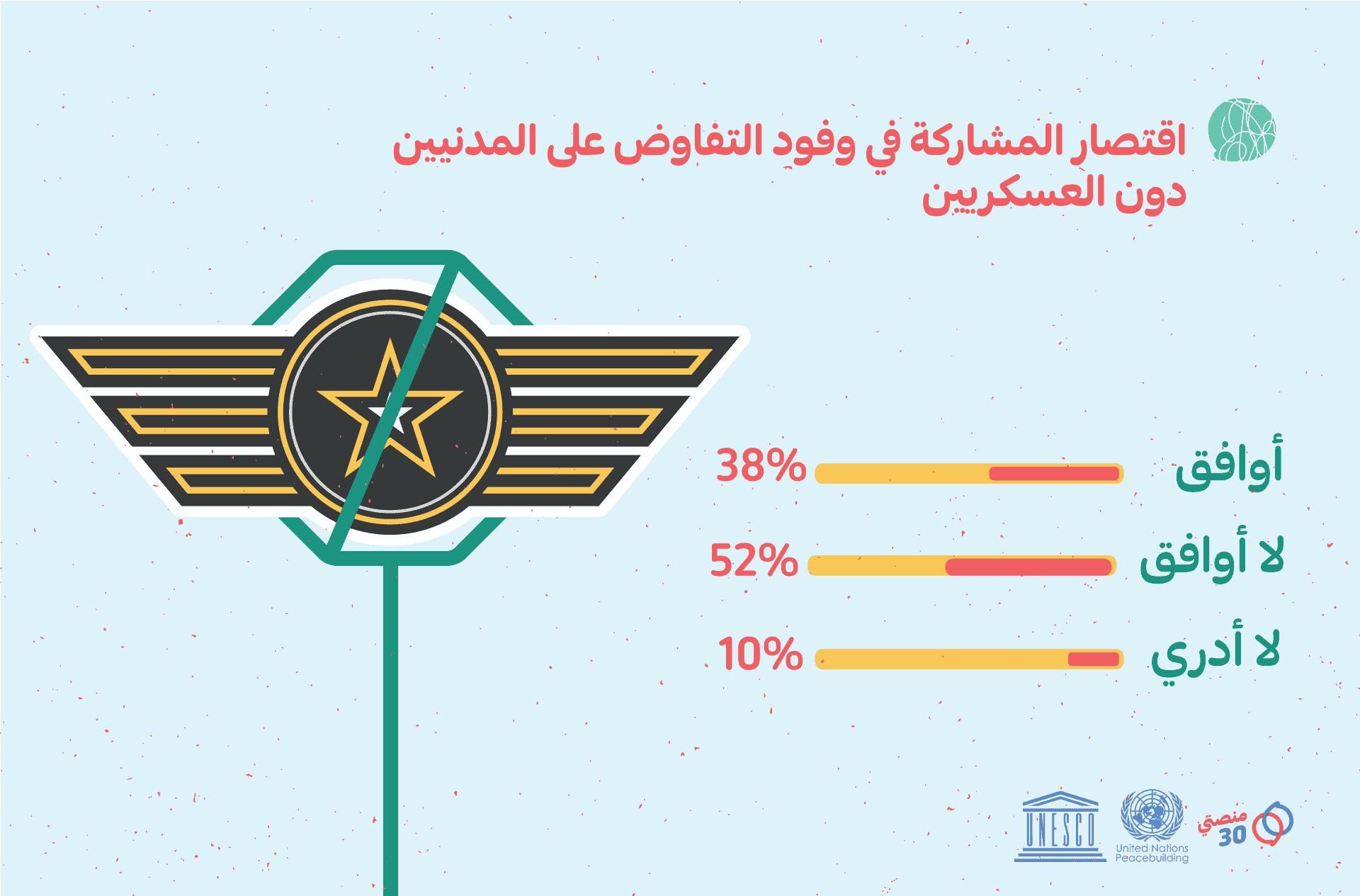 الأصوات حول فرضية اقتصار المشاركة في وفود التفاوض على المدنيين دون العسكريين