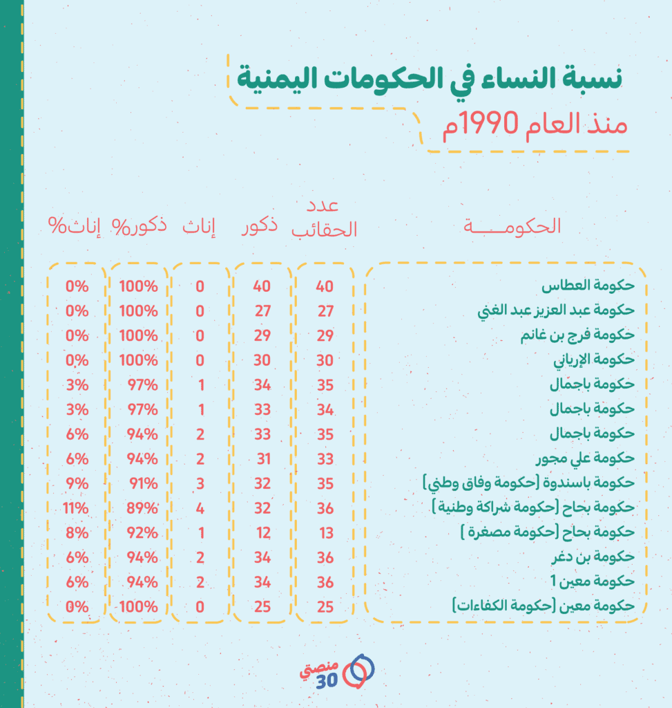 الحكومات اليمنية المتعاقبة ونسبة النساء في كل حكومة