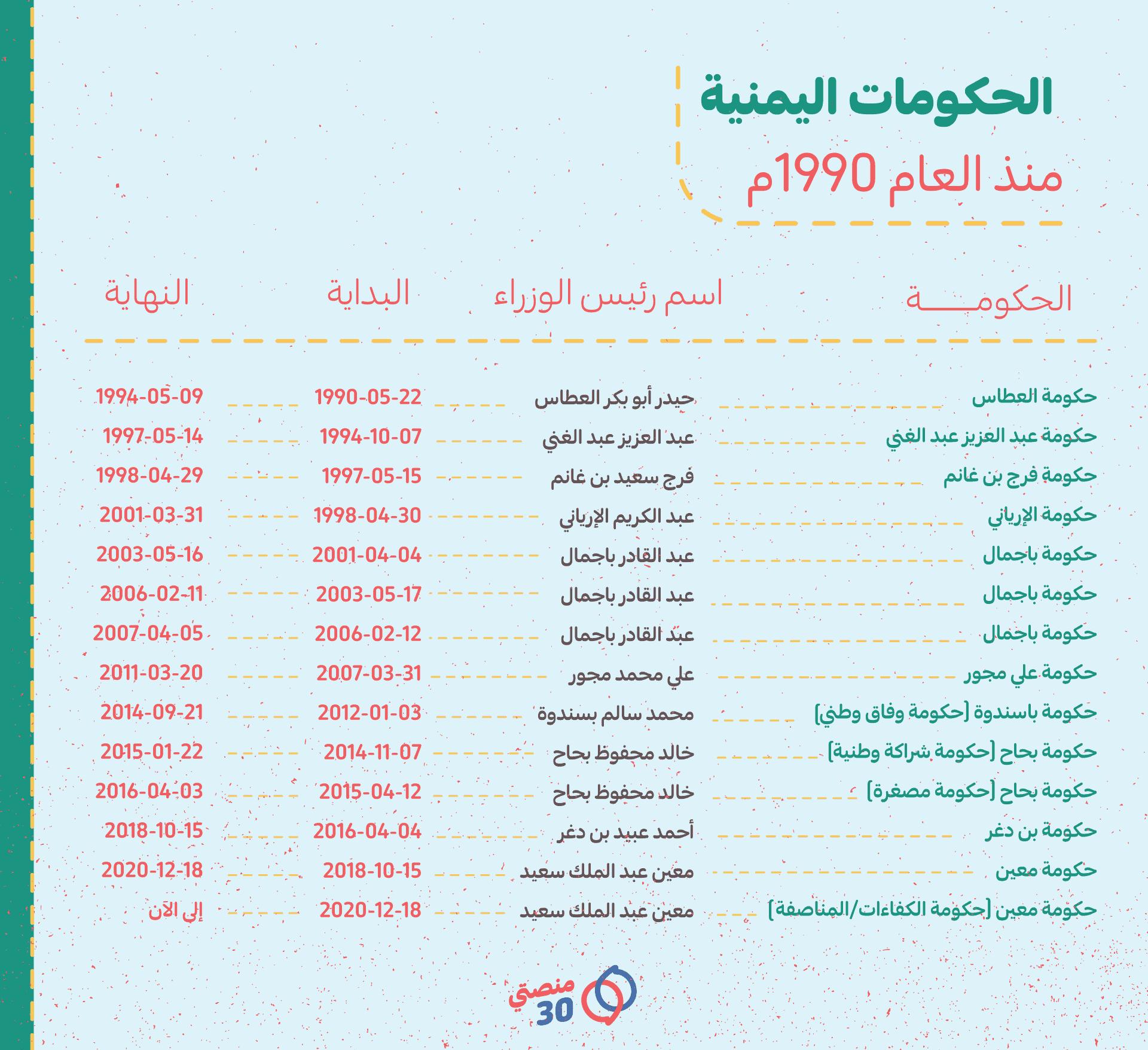 الحكومات اليمنية بعد الوحدة