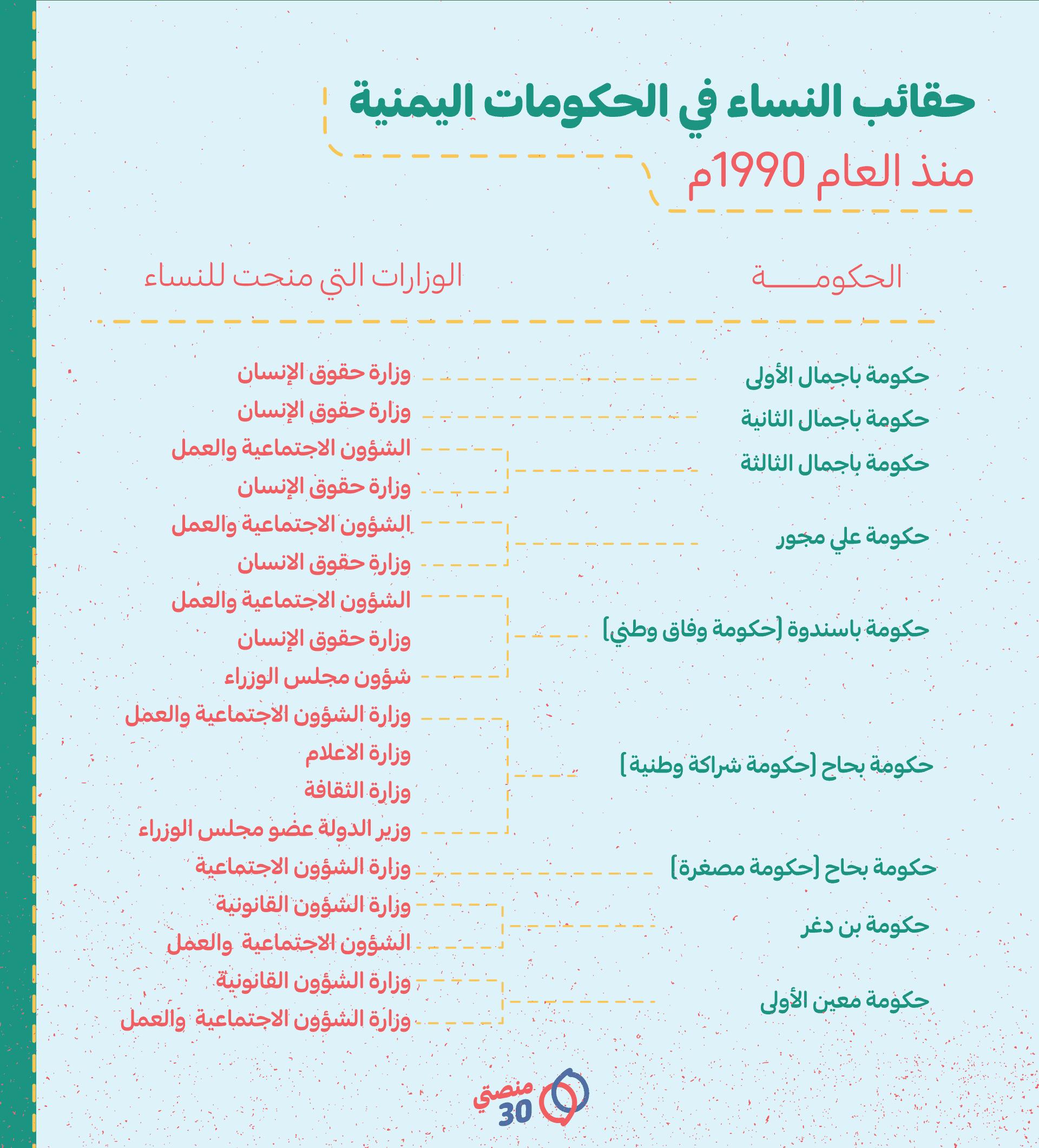 الوزارات التي منحت للنساء في بعض الحكومات