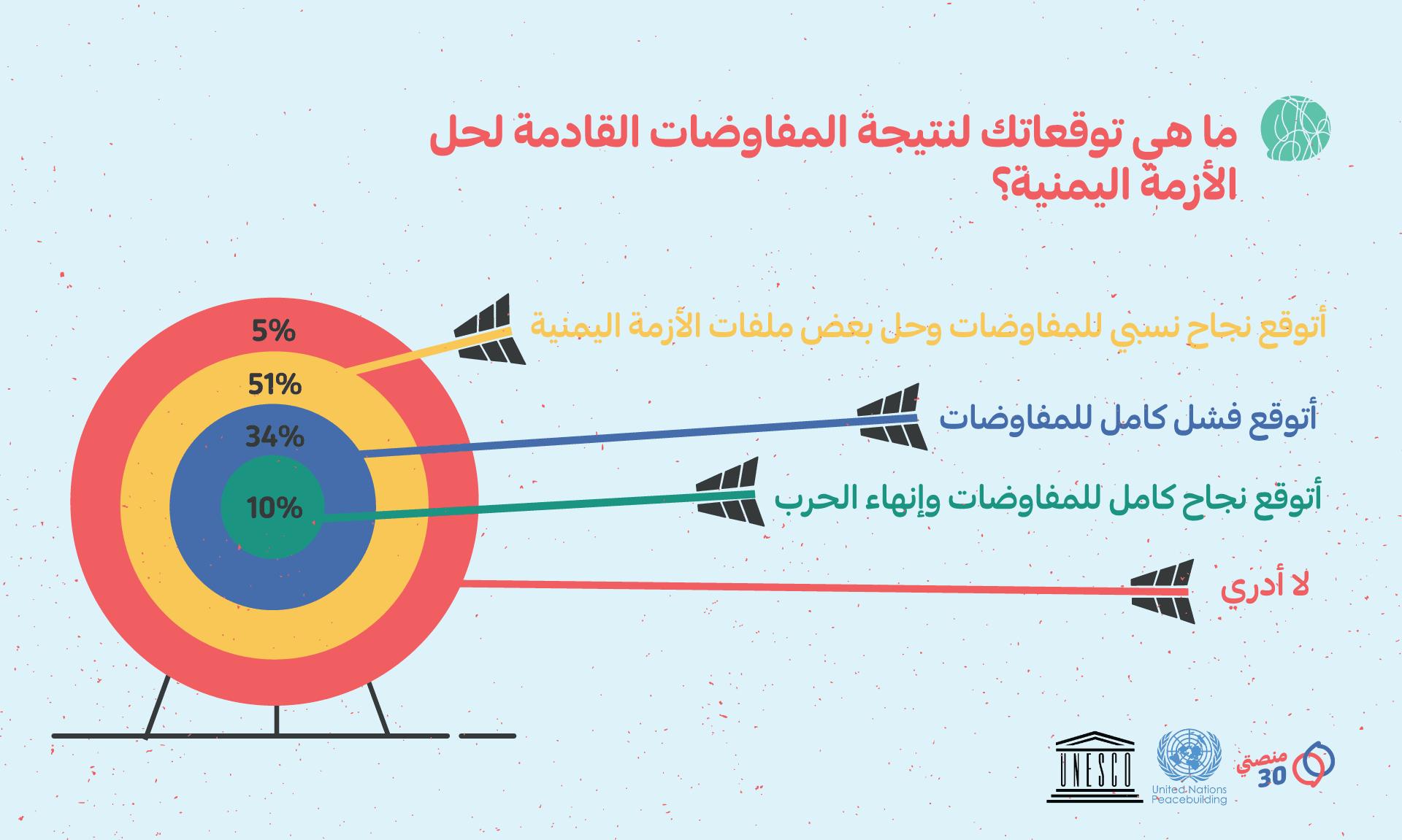 إجابة سؤال حول توقعات نتيجة مفاوضات السلام