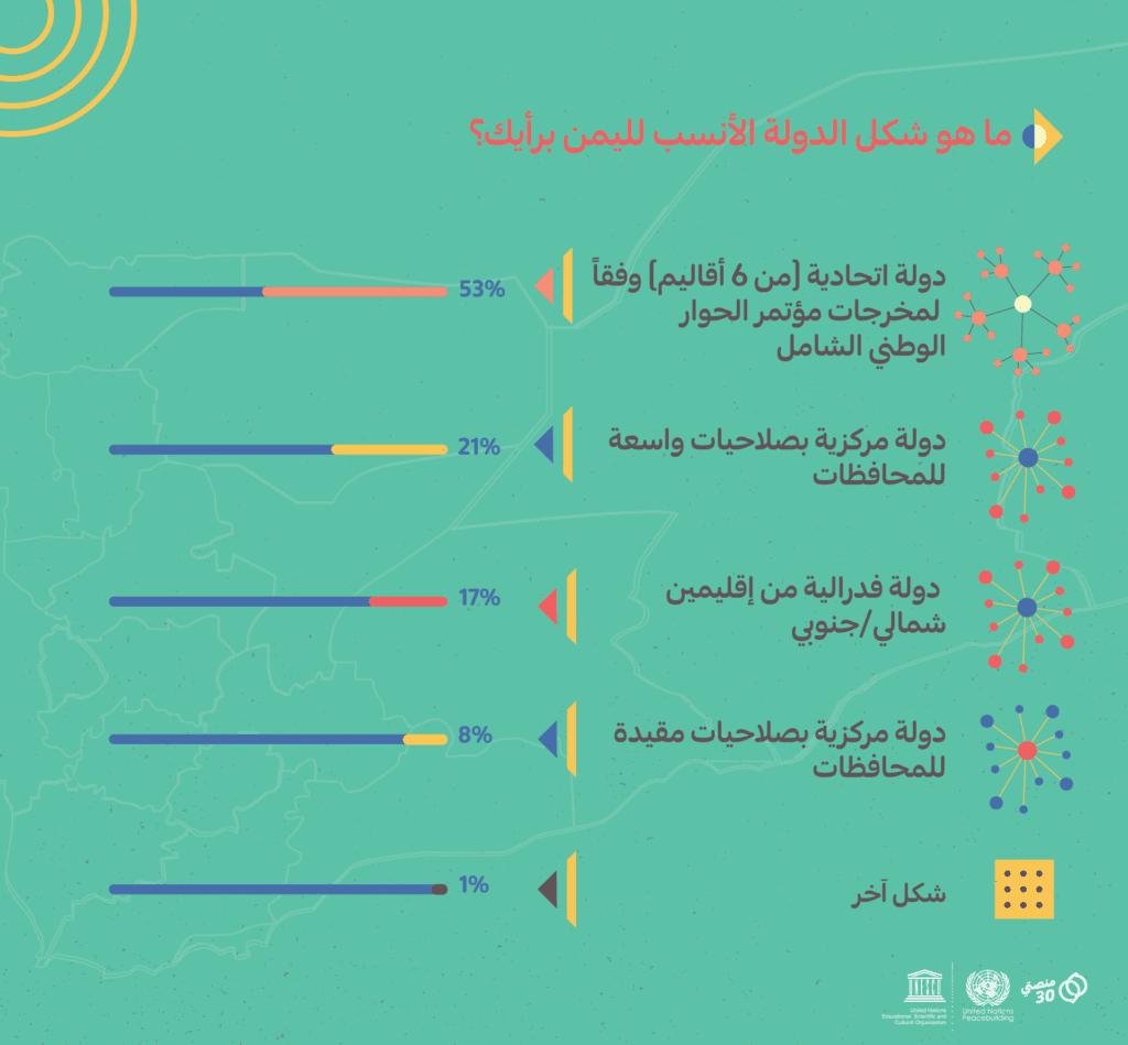 شكل الدولة الأنسب اليمن