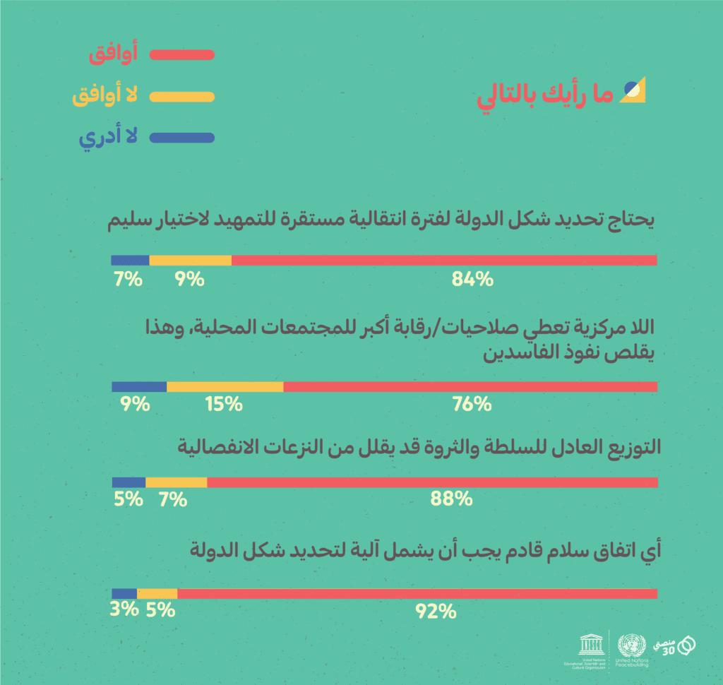 فرضيات شكل الدولة اليمن